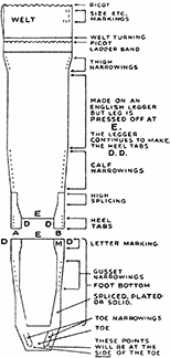 Fig. 14 Legger and French Footer