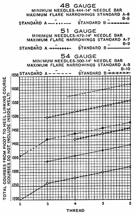 Fig. 49 Charts showing Denier and Gauge - part 2