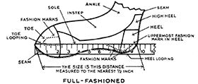 Fig. 58. Measurement of fully-fashioned stockings.