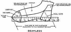 Fig. 59. Measurement of seamless stockings.